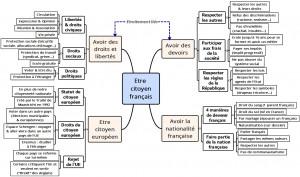carte mentale droits et devoirs du citoyen français