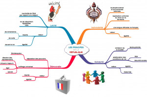 carte mentale les principes ou valeurs de la république