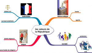 carte mentale les valeurs de la République