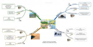 carte mentale sur les atouts et contraintes des espaces de faible densité