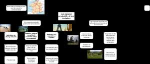 Les espaces productifs français - carte mentale